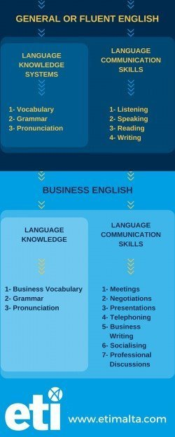 ETI Malta. What is the difference between Business English, General English and Fluent English?